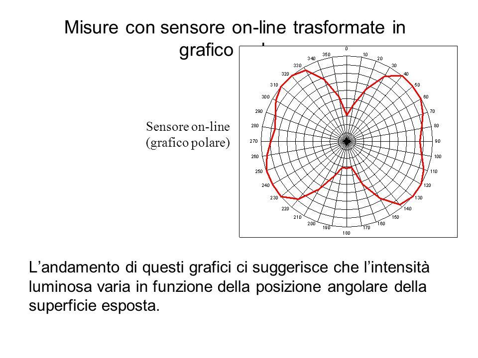 Misure con sensore on-line trasformate in grafico polare Landamento di questi grafici ci suggerisce che lintensità luminosa varia in funzione della po