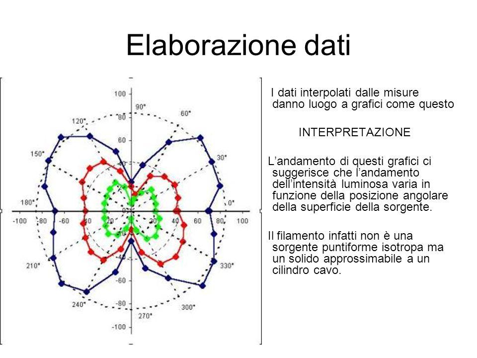 Elaborazione dati I dati interpolati dalle misure danno luogo a grafici come questo INTERPRETAZIONE Landamento di questi grafici ci suggerisce che lan