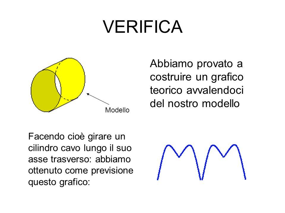 Modellizzazione (2) Nei limiti degli errori sperimentali il grafico del modello riproduce quello ottenuto con i dati sperimentali Grafico polare 2°tentativo (approssimazione parallelepipedo) Anche questa volta abbiamo calcolato larea e questi sono i risultati