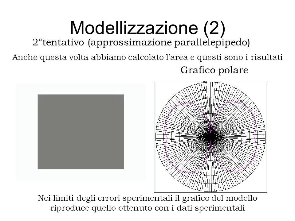 Modellizzazione (2) Nei limiti degli errori sperimentali il grafico del modello riproduce quello ottenuto con i dati sperimentali Grafico polare 2°ten