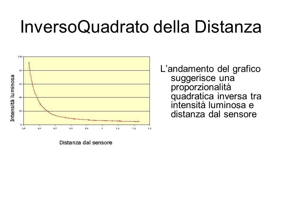 InversoQuadrato della Distanza Landamento del grafico suggerisce una proporzionalità quadratica inversa tra intensità luminosa e distanza dal sensore