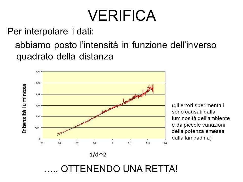 VERIFICA Per interpolare i dati: abbiamo posto lintensità in funzione dellinverso quadrato della distanza …..