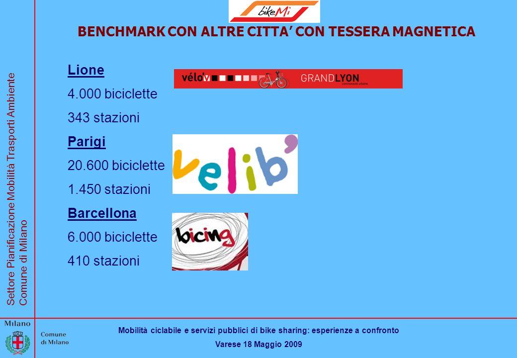 Mobilità ciclabile e servizi pubblici di bike sharing: esperienze a confronto Varese 18 Maggio 2009 Settore Pianificazione Mobilità Trasporti Ambiente Comune di Milano BikeMi BENCHMARK CON ALTRE CITTA CON TESSERA MAGNETICA Lione 4.000 biciclette 343 stazioni Parigi 20.600 biciclette 1.450 stazioni Barcellona 6.000 biciclette 410 stazioni
