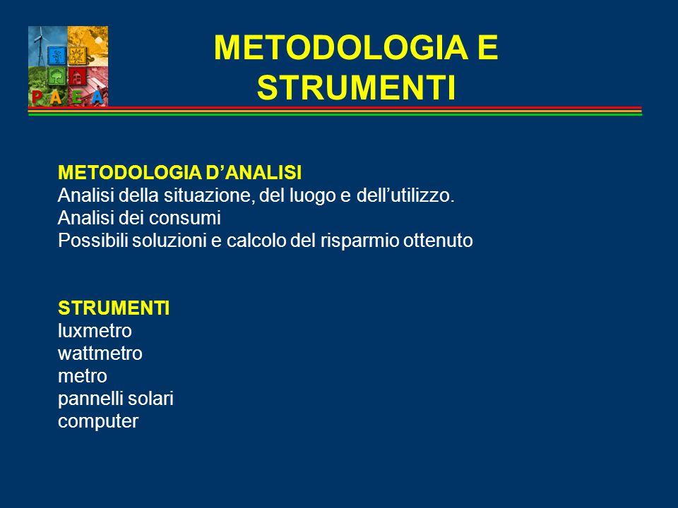 METODOLOGIA E STRUMENTI METODOLOGIA DANALISI Analisi della situazione, del luogo e dellutilizzo. Analisi dei consumi Possibili soluzioni e calcolo del