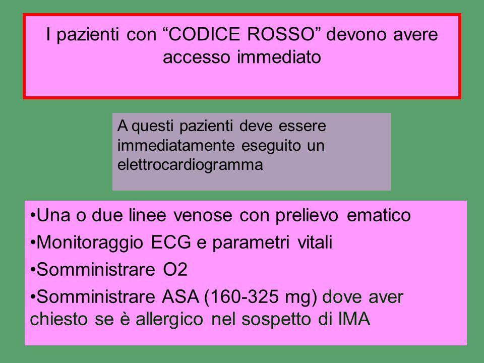 I pazienti con CODICE ROSSO devono avere accesso immediato A questi pazienti deve essere immediatamente eseguito un elettrocardiogramma Una o due line