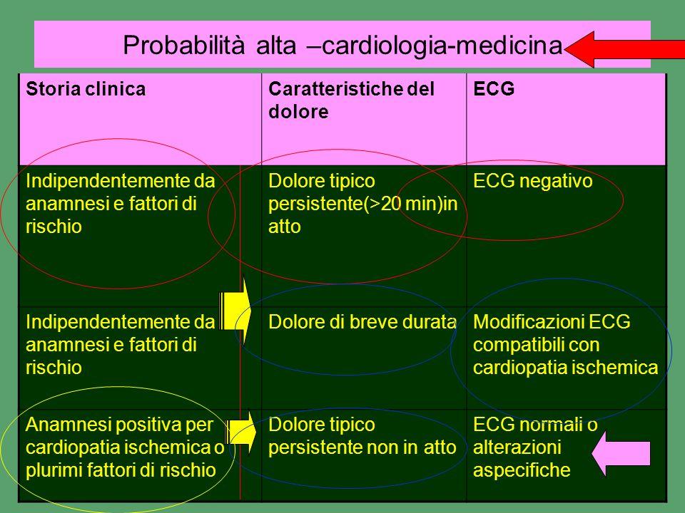 Probabilità alta –cardiologia-medicina Storia clinicaCaratteristiche del dolore ECG Indipendentemente da anamnesi e fattori di rischio Dolore tipico p