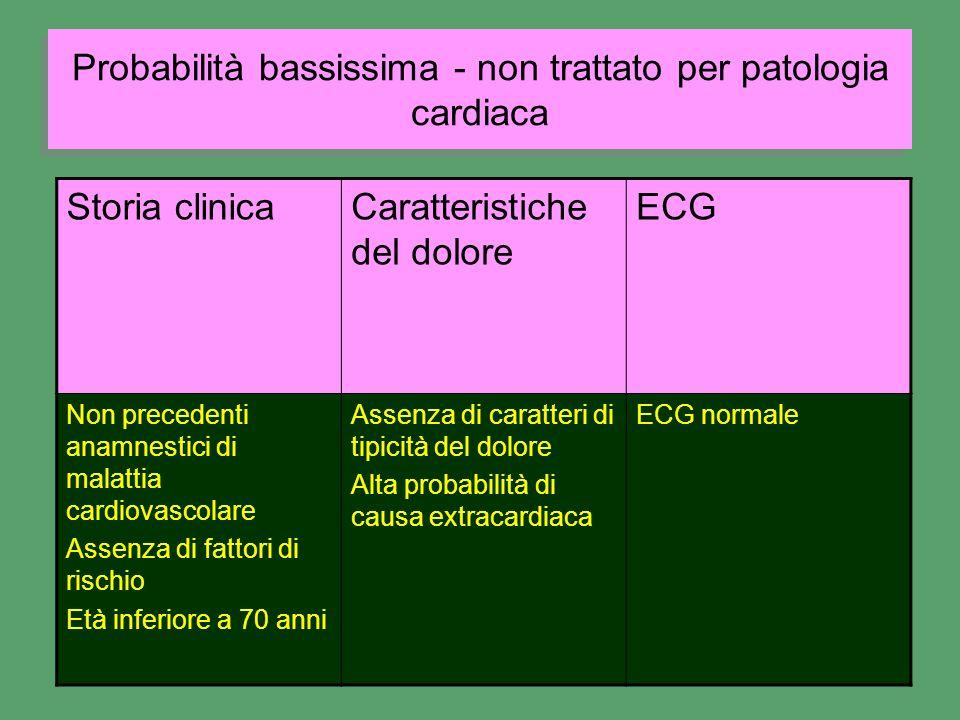 Probabilità bassissima - non trattato per patologia cardiaca Storia clinicaCaratteristiche del dolore ECG Non precedenti anamnestici di malattia cardi