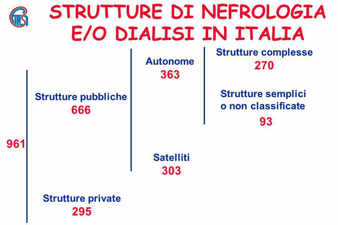 SEDI DI DIALISI private 295 pubbliche (centri autonomi) 363 pubbliche (centri satelliti) 303 n = 961 31% 38% 31%