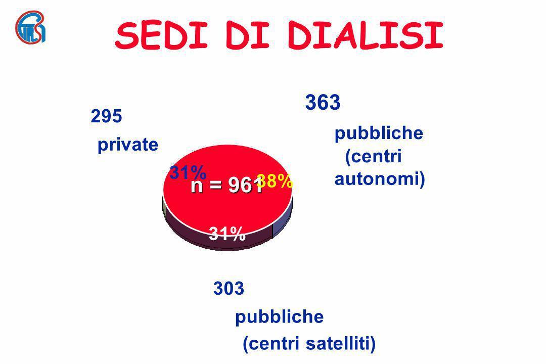Pazienti in terapia sostitutiva in Italia nel 2004 Pazienti in dialisi extracorporea 38.832 Pazienti in dialisi peritoneale 4.461 Pazienti in dialisi TOTALE 43.293 Pazienti trapiantati 16.554 Pazienti in terapia sostitutiva 59847