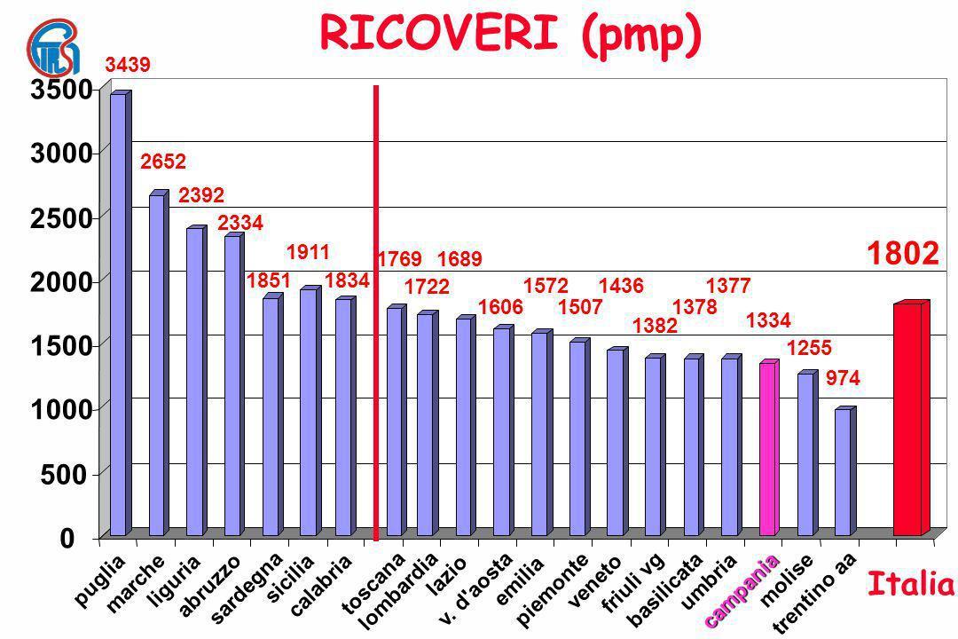 MORTALITA DEI PAZIENTI IN DIALISI 0,0 2,0 4,0 6,0 8,0 10,0 12,0 14,0 16,0 18,0 % 12,9 ITALIA 16,5 trentino aa 15,9 marche 16,3 emilia 15,0 liguria 14,4 umbria 14,3 friuli vg 13,7 piemonte 13,4 molise 13,4 toscana 13,0 v.