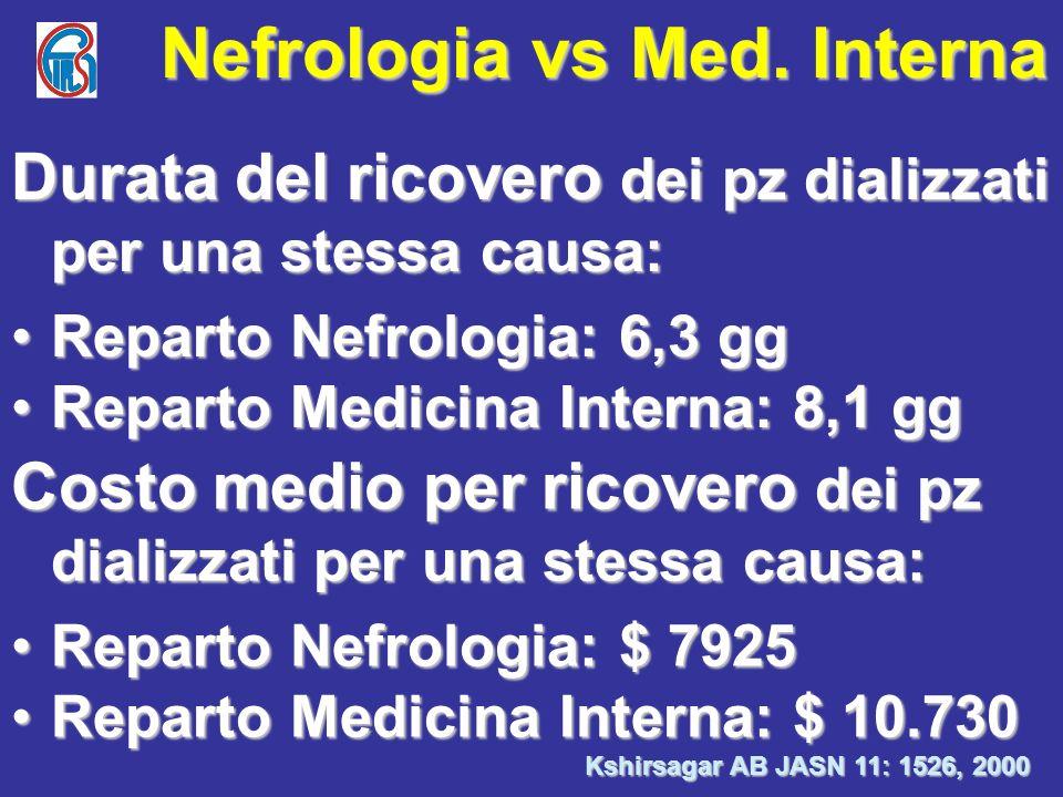 Nefrologia vs Med. Interna Kshirsagar AB JASN 11: 1526, 2000 Durata del ricovero dei pz dializzati per una stessa causa: Reparto Nefrologia: 6,3 ggRep