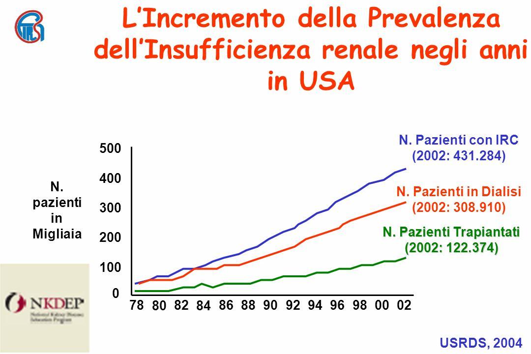 Mantenere la glicemia normale in Diabetici Terapia anti-ipertensiva ACE inibitori Sartanici Dieta Ipoproteica Riducono Proteinuria e Progressione previene la progressione da Microalbuminuria a Nefropatia Diabetica Come Prevenire la Progressione della Malattie Renali vs IRC USRDS, 2004