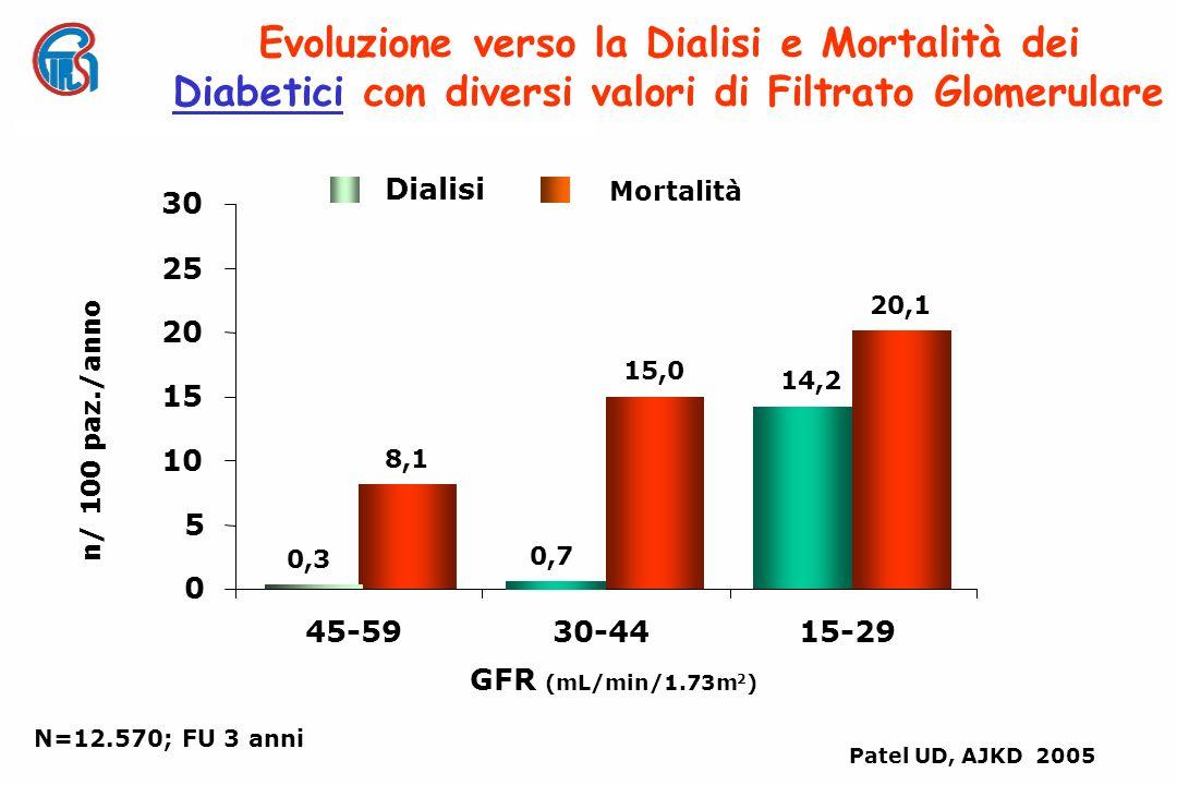 Patel UD, AJKD 2005 N=12.570; FU 3 anni Evoluzione verso la Dialisi e Mortalità dei Diabetici con diversi valori di Filtrato Glomerulare n/ 100 paz./anno 0 5 10 15 20 25 30 GFR (mL/min/1.73m 2 ) 45-5930-4415-29 Mortalità Dialisi 14,2 8,1 15,0 20,1 0,3 0,7