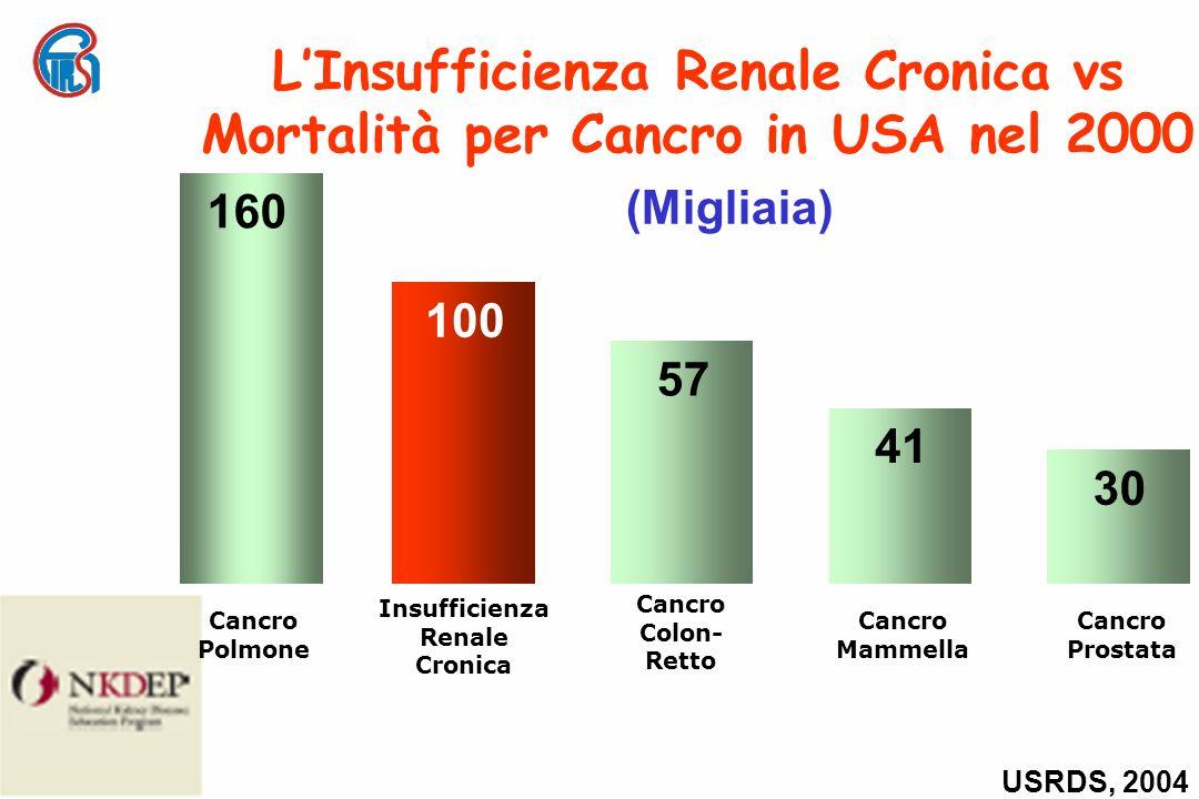 LInsufficienza Renale Cronica vs Mortalità per Cancro in USA nel 2000 USRDS, 2004 Cancro Polmone 160 Insufficienza Renale Cronica 100 Cancro Colon- Retto 57 Cancro Mammella 41 Cancro Prostata 30 (Migliaia)