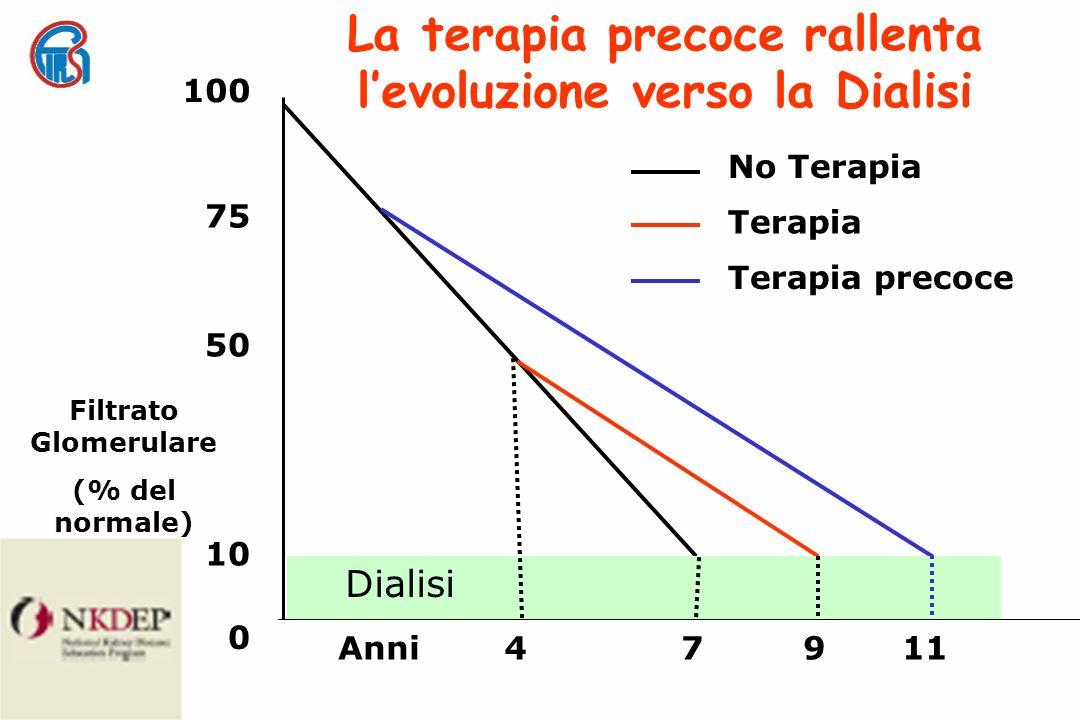No Terapia Terapia Terapia precoce La terapia precoce rallenta levoluzione verso la Dialisi Filtrato Glomerulare (% del normale) 100 75 50 10 0 47911 Dialisi Anni