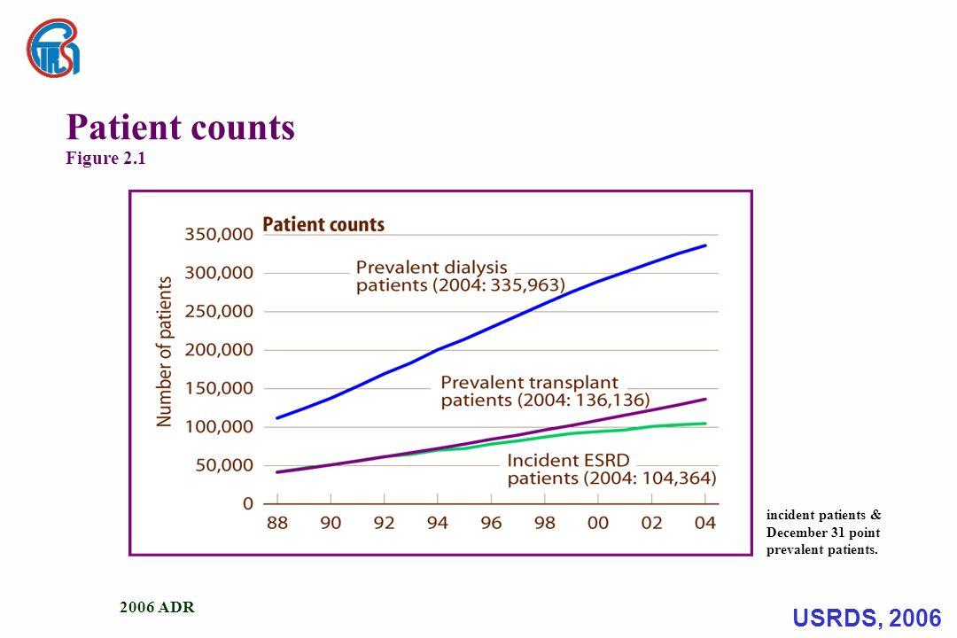 2006 ADR Adjusted incident rates & annual percent change Figure 2.2 Incident ESRD patients.