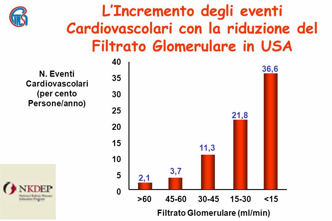 Filtrato Glomerulare (ml/min) <1515-3030-4545-60>60 N.