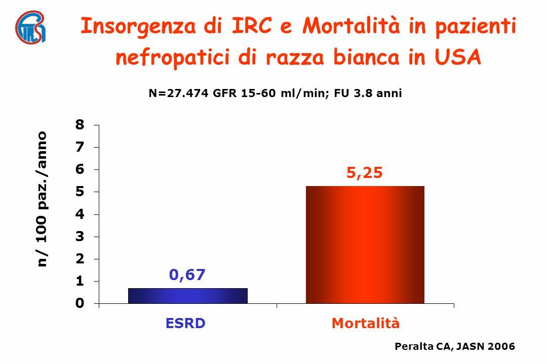 N=27.474 GFR 15-60 ml/min; FU 3.8 anni Insorgenza di IRC e Mortalità in pazienti nefropatici di razza bianca in USA n/ 100 paz./anno 0 1 2 3 4 5 6 7 8 Peralta CA, JASN 2006 0,67 ESRD 5,25 Mortalità