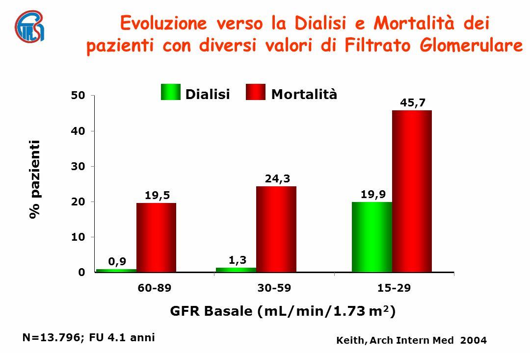 0 10 20 30 40 50 60-8930-5915-29 Keith, Arch Intern Med 2004 GFR Basale (mL/min/1.73 m 2 ) % pazienti 19,9 45,7 1,3 24,3 0,9 19,5 N=13.796; FU 4.1 anni Evoluzione verso la Dialisi e Mortalità dei pazienti con diversi valori di Filtrato Glomerulare Dialisi Mortalità