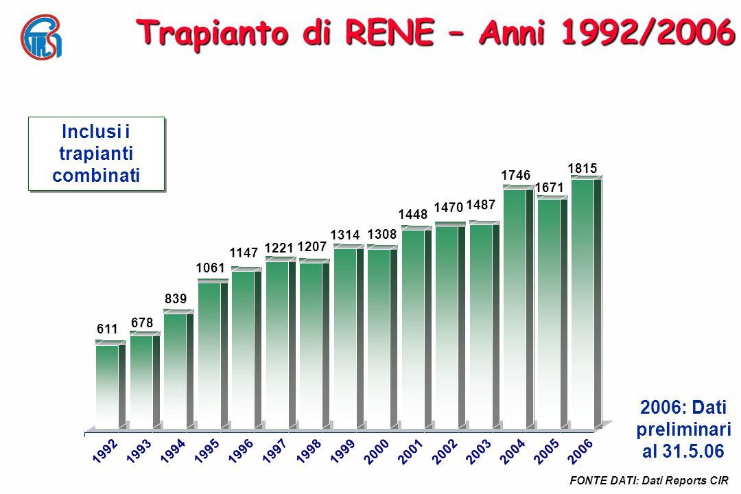 Trapianto di RENE – Anni 1992/2006 Inclusi i trapianti combinati 2006: Dati preliminari al 31.5.06 FONTE DATI: Dati Reports CIR