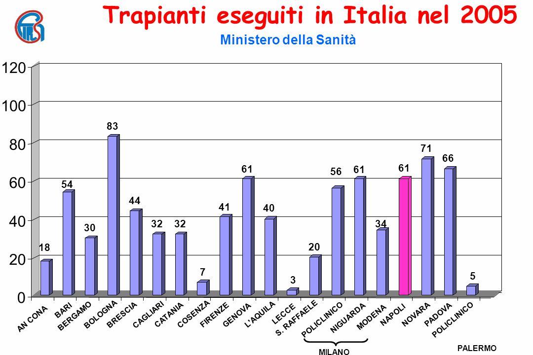 0 20 40 60 80 100 120 Trapianti eseguiti in Italia nel 2005 Ministero della Sanità 83 18 54 30 44 32 7 41 61 40 3 BARI BERGAMO BOLOGNA BRESCIA CAGLIAR