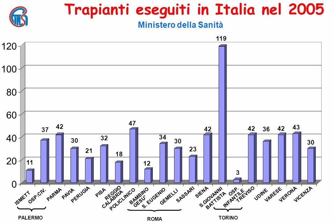 Attività di donazione per regione Anno 2005 vs 2006 Donatori Utilizzati – P.M.P.