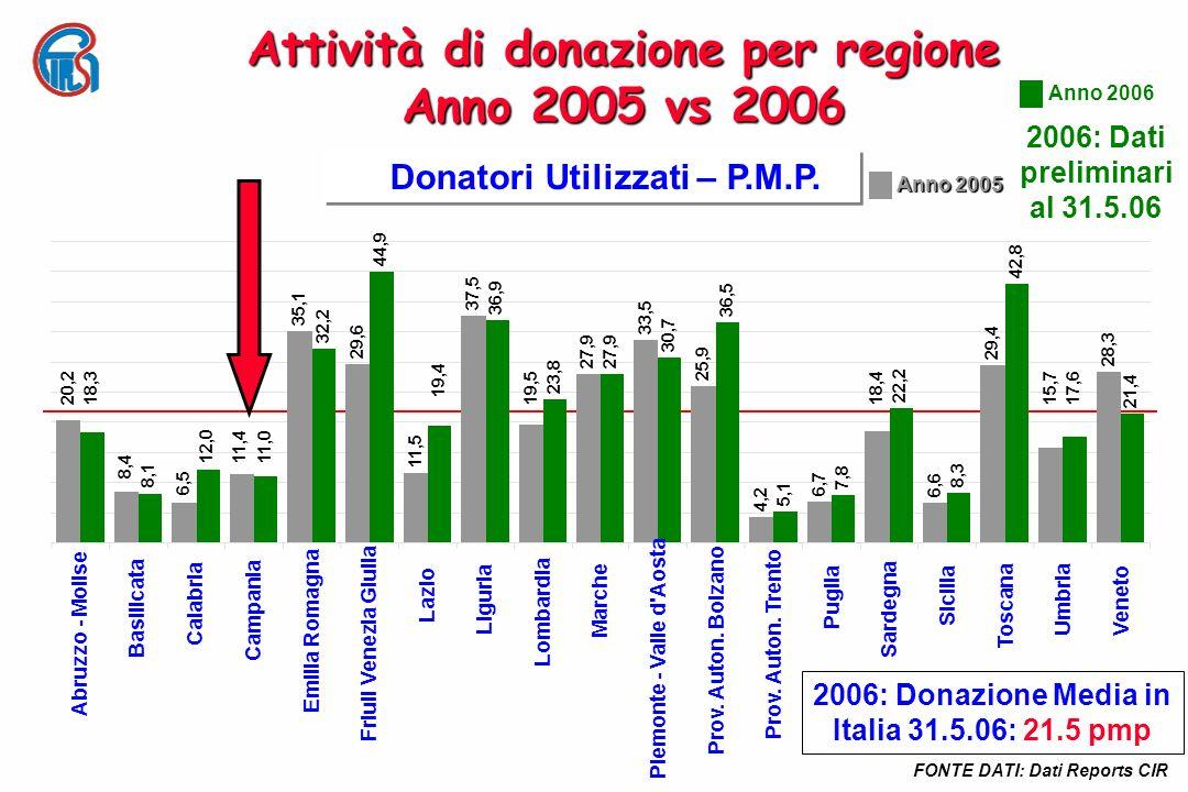 Attività di donazione per regione Anno 2005 vs 2006 Donatori Utilizzati – P.M.P. FONTE DATI: Dati Reports CIR 18,3 8,1 12,011,0 32,244,9 19,4 36,9 23,