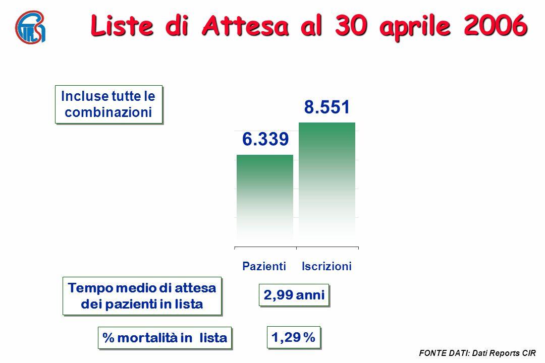 Liste di Attesa al 30 aprile 2006 Tempo medio di attesa dei pazienti in lista Tempo medio di attesa dei pazienti in lista 2,99 anni % mortalità in lis