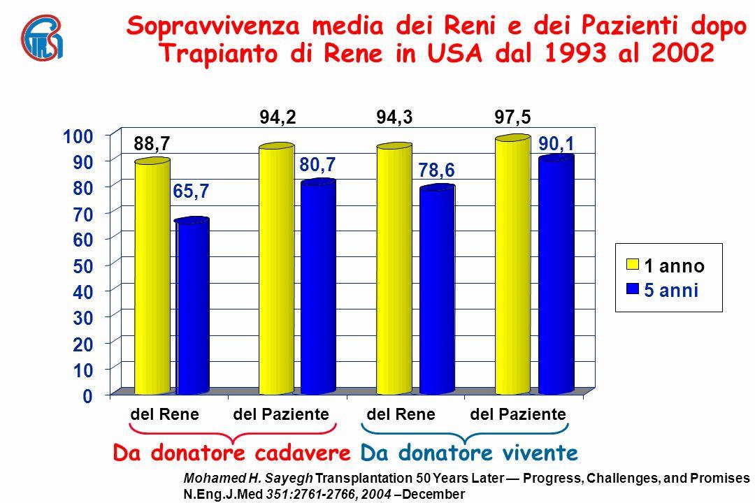 Sopravvivenza media dei Reni e dei Pazienti dopo Trapianto di Rene in USA dal 1993 al 2002 Da donatore cadavereDa donatore vivente 0 10 20 30 40 50 60