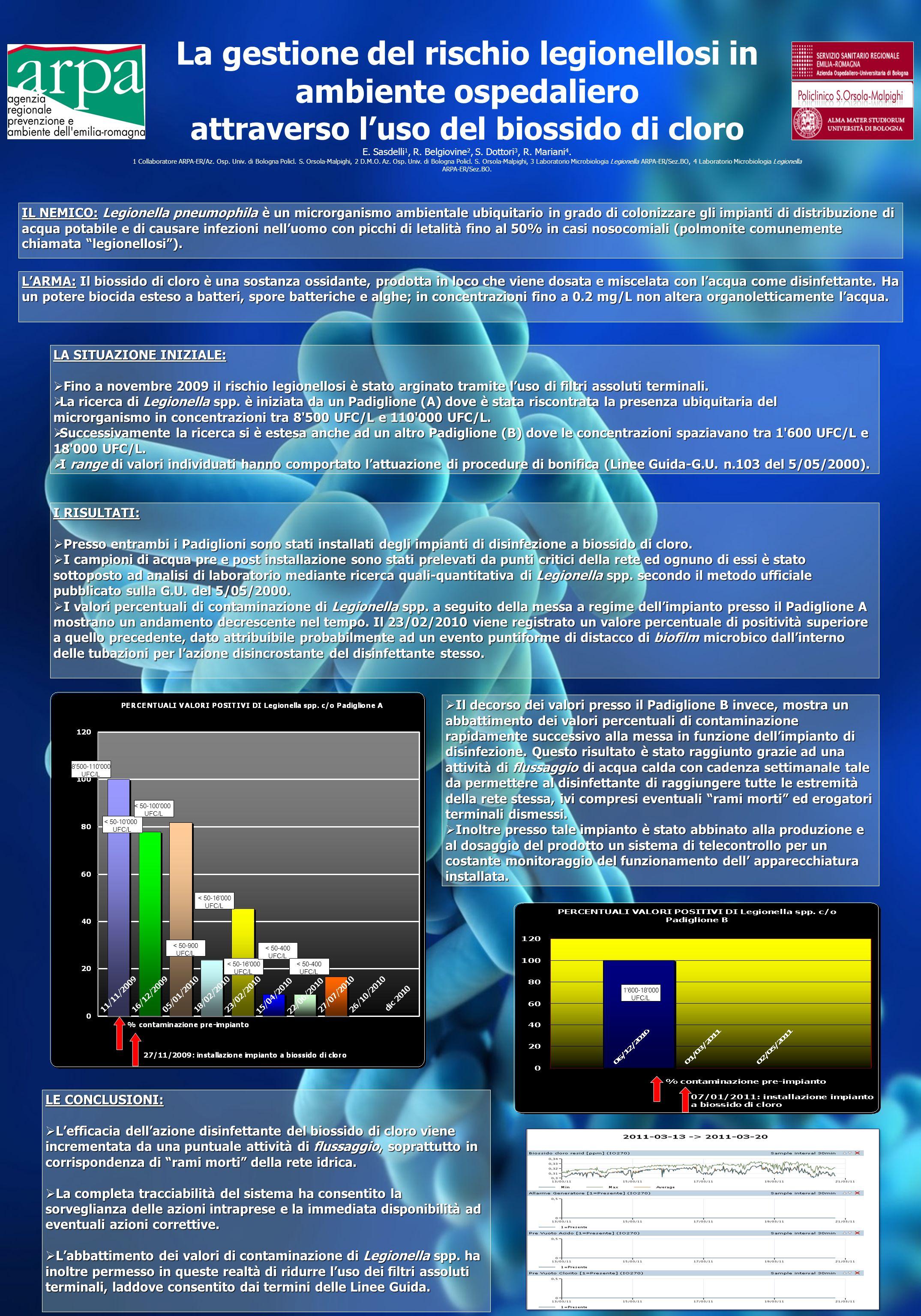 La gestione del rischio legionellosi in ambiente ospedaliero attraverso luso del biossido di cloro E. Sasdelli 1, R. Belgiovine 2, S. Dottori 3, R. Ma