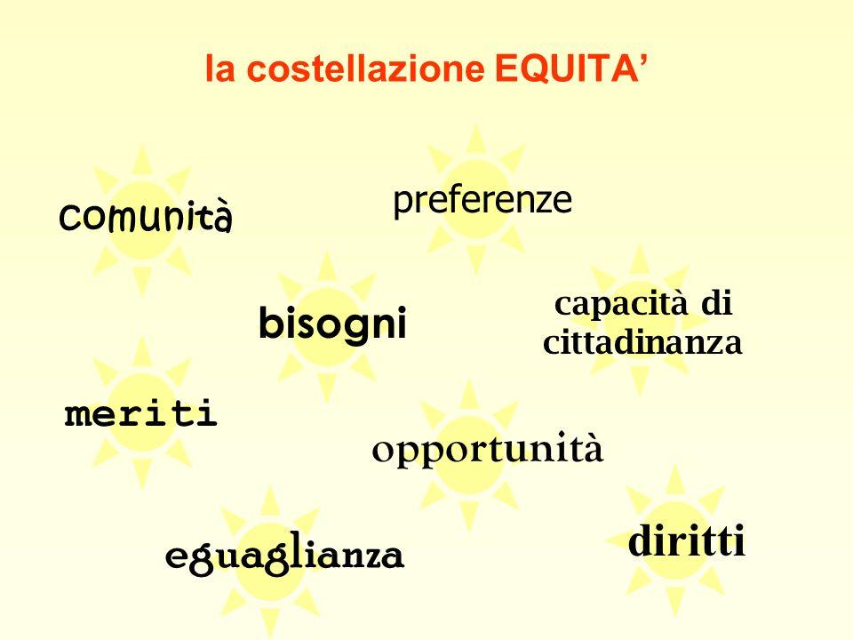 … lequità è: 5) eguaglianza di risultati – a ciascuno eguali risultati 6)capacità di cittadinanza – a ciascuno almeno una soglia minima di competenze