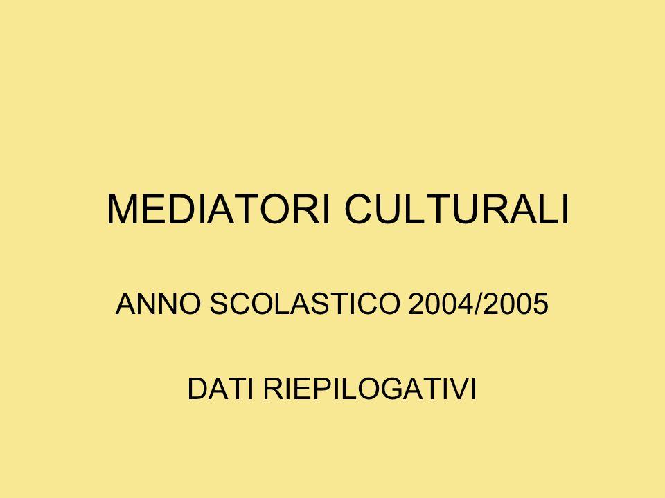 MEDIATORI CULTURALI ANNO SCOLASTICO 2004/2005 DATI RIEPILOGATIVI