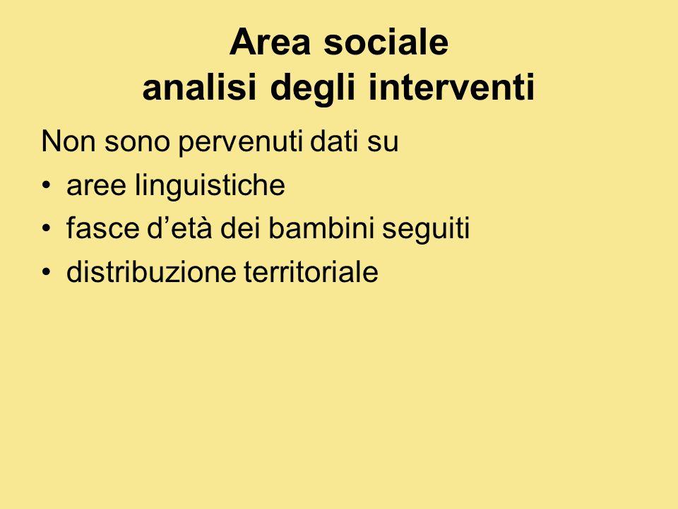 Area sociale analisi degli interventi Non sono pervenuti dati su aree linguistiche fasce detà dei bambini seguiti distribuzione territoriale