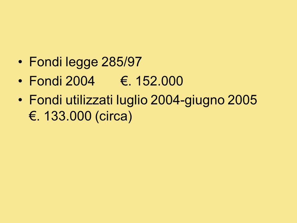 Fondi legge 285/97 Fondi 2004. 152.000 Fondi utilizzati luglio 2004-giugno 2005. 133.000 (circa)