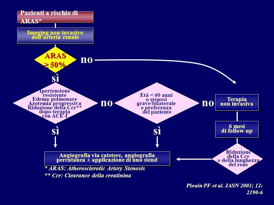 Plouin PF et al. JASN 2001; 12: 2190-6 Angiografia via catetere, angiografia percutanea ± applicazione di uno stend Età < 60 anni o stenosi grave/bila