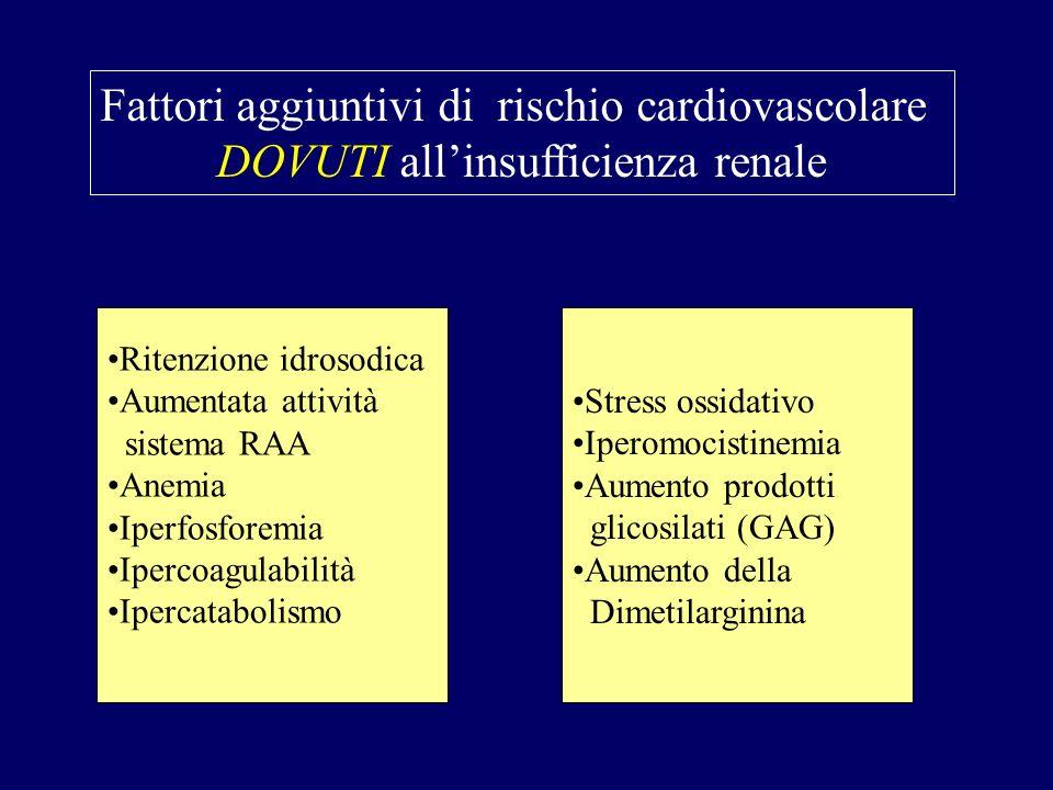 Fattori aggiuntivi di rischio cardiovascolare DOVUTI allinsufficienza renale Ritenzione idrosodica Aumentata attività sistema RAA Anemia Iperfosforemi