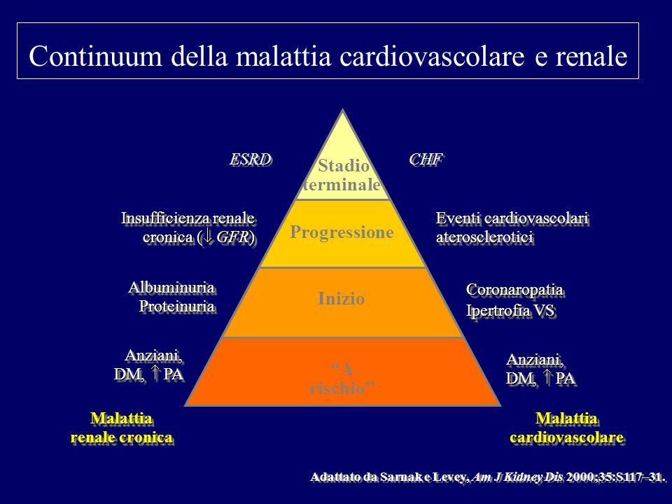 Stadio terminale Progressione Inizio A rischio Malattia cardiovascolare CHF Eventi cardiovascolari aterosclerotici Coronaropatia Ipertrofia VS Coronar