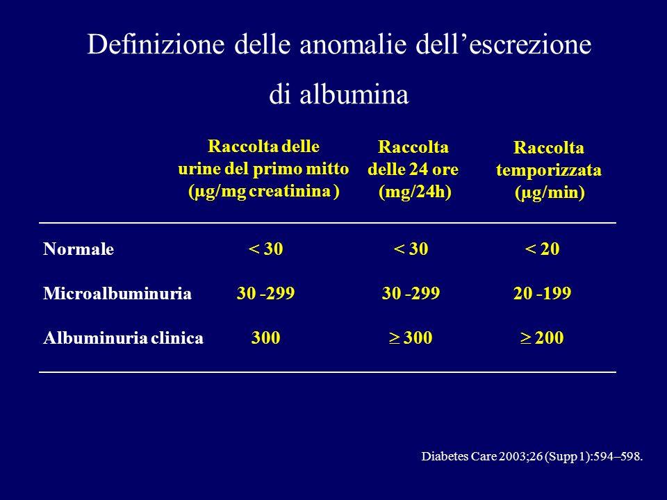 Diabetes Care 2003;26 (Supp 1):594–598. Definizione delle anomalie dellescrezione di albumina Normale Microalbuminuria Albuminuria clinica < 30 30 -29