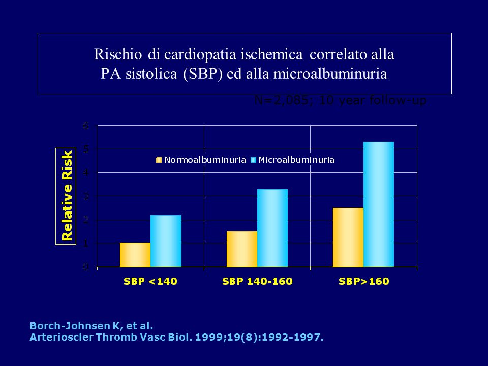 Rischio di cardiopatia ischemica correlato alla PA sistolica (SBP) ed alla microalbuminuria Borch-Johnsen K, et al. Arterioscler Thromb Vasc Biol. 199