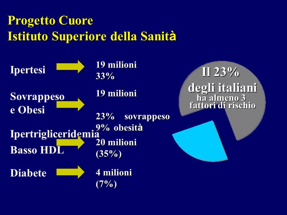 Progetto Cuore Istituto Superiore della Sanit à Progetto Cuore Istituto Superiore della Sanit à 19 milioni 23%sovrappeso 9%obesit à 19 milioni 33% 4 m