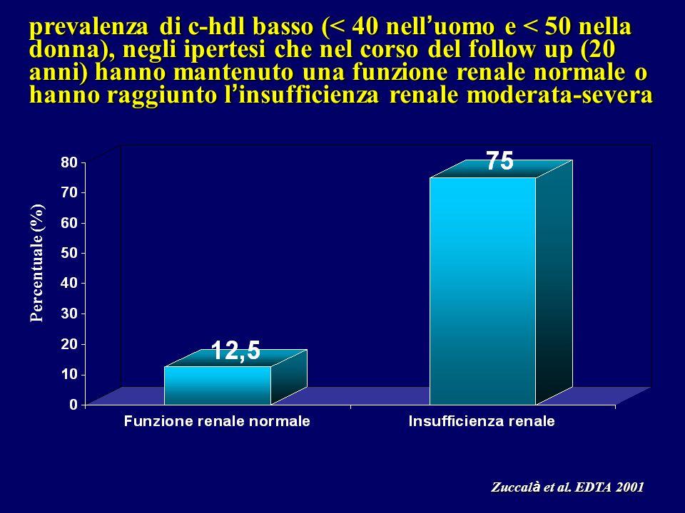 Zuccal à et al. EDTA 2001 prevalenza di c-hdl basso (< 40 nell uomo e < 50 nella donna), negli ipertesi che nel corso del follow up (20 anni) hanno ma
