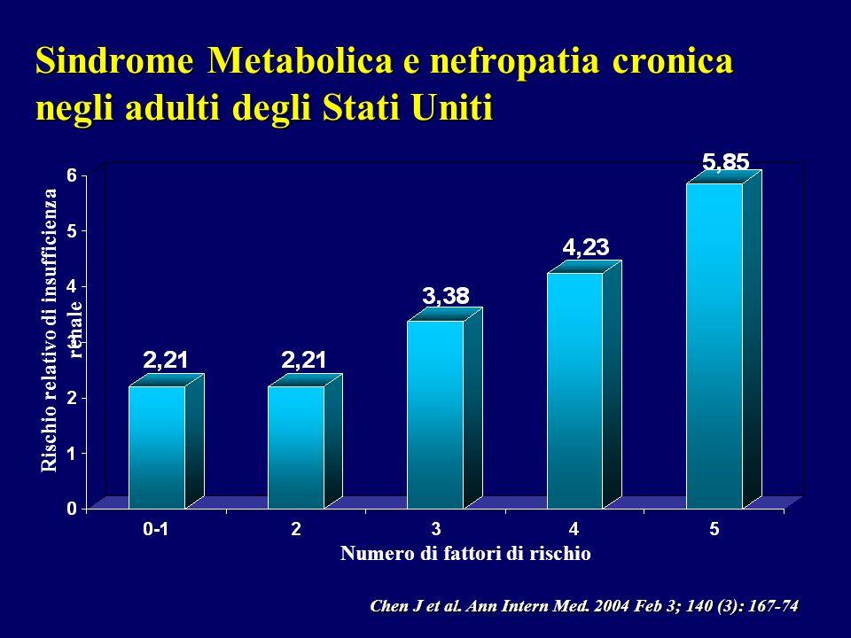 Sindrome Metabolica e nefropatia cronica negli adulti degli Stati Uniti Rischio relativo di insufficienza renale Numero di fattori di rischio Chen J e
