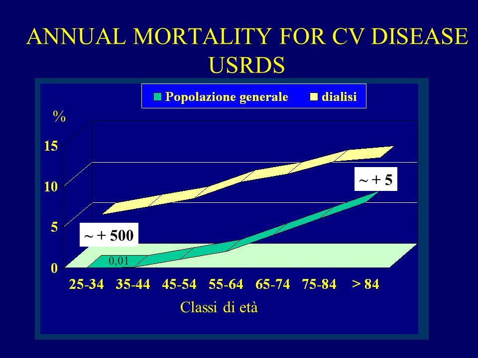 IL PARADOSSO DEL PAZIENTE IN DIALISI MANCATO Un tasso elevato di morte cardiovascolare nei pazienti con malattia renale non ancora in dialisi fornisce la spiegazione per cui molti di questi soggetti non sviluppano insufficienza renale terminale (ESRD)
