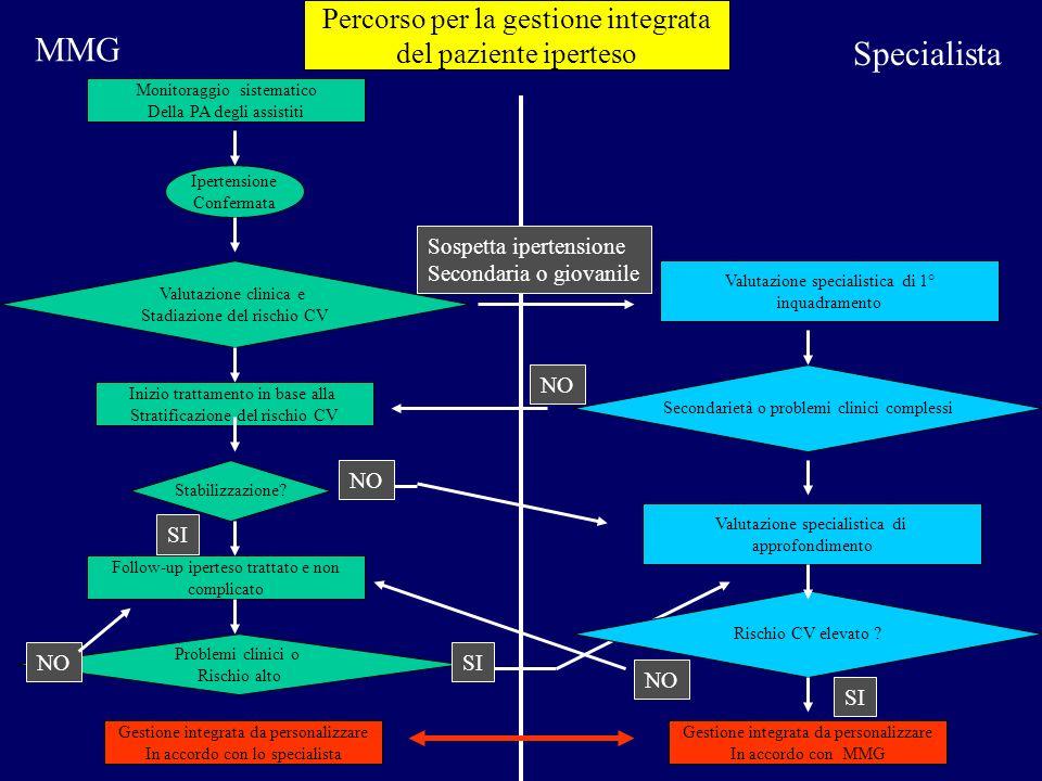 Monitoraggio sistematico Della PA degli assistiti Ipertensione Confermata Valutazione clinica e Stadiazione del rischio CV Stabilizzazione? Inizio tra