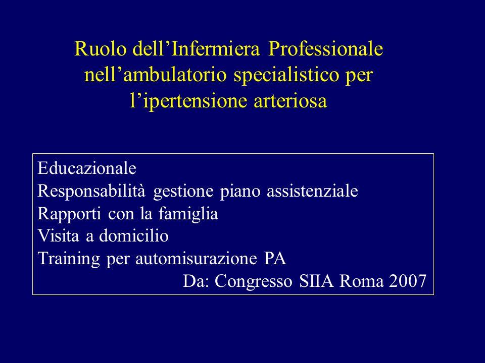 Ruolo dellInfermiera Professionale nellambulatorio specialistico per lipertensione arteriosa Educazionale Responsabilità gestione piano assistenziale