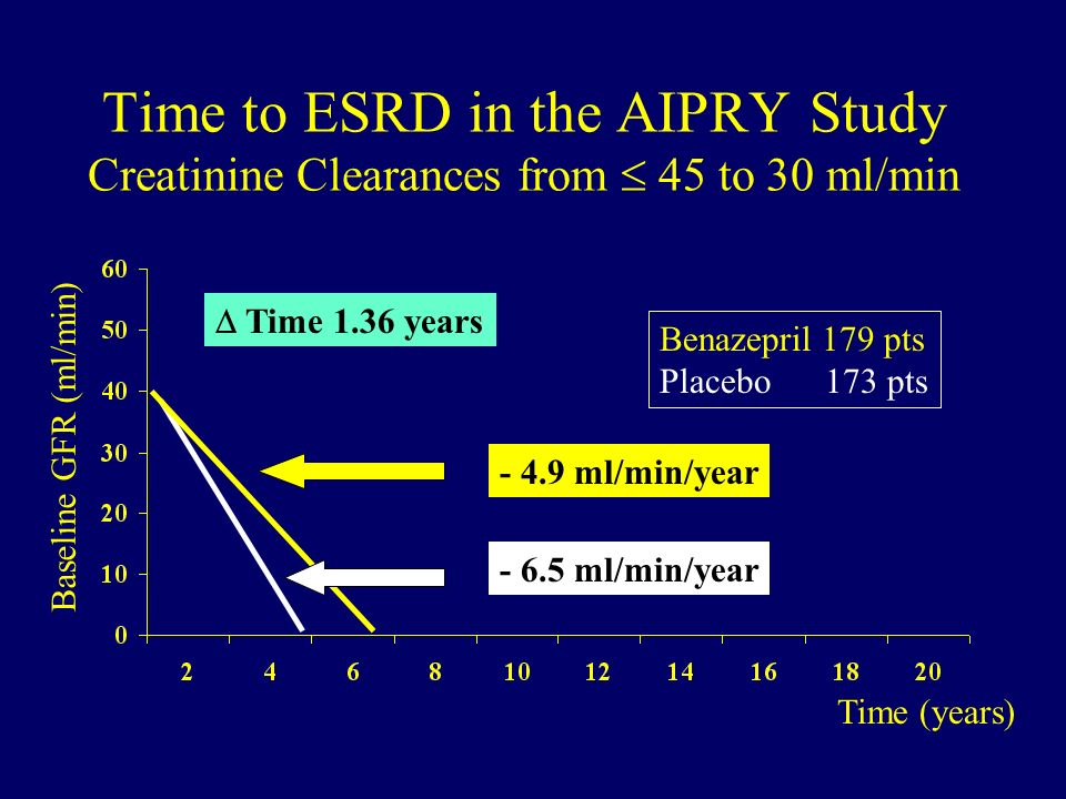 Time to ESRD in the AIPRY Study Creatinine Clearances from 45 to 30 ml/min Benazepril 179 pts Placebo 173 pts Time (years) Baseline GFR (ml/min) - 6.5