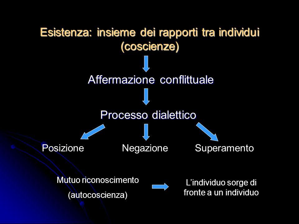 Esistenza: insieme dei rapporti tra individui (coscienze) Affermazione conflittuale Processo dialettico PosizioneNegazioneSuperamento Mutuo riconoscimento (autocoscienza) Lindividuo sorge di fronte a un individuo