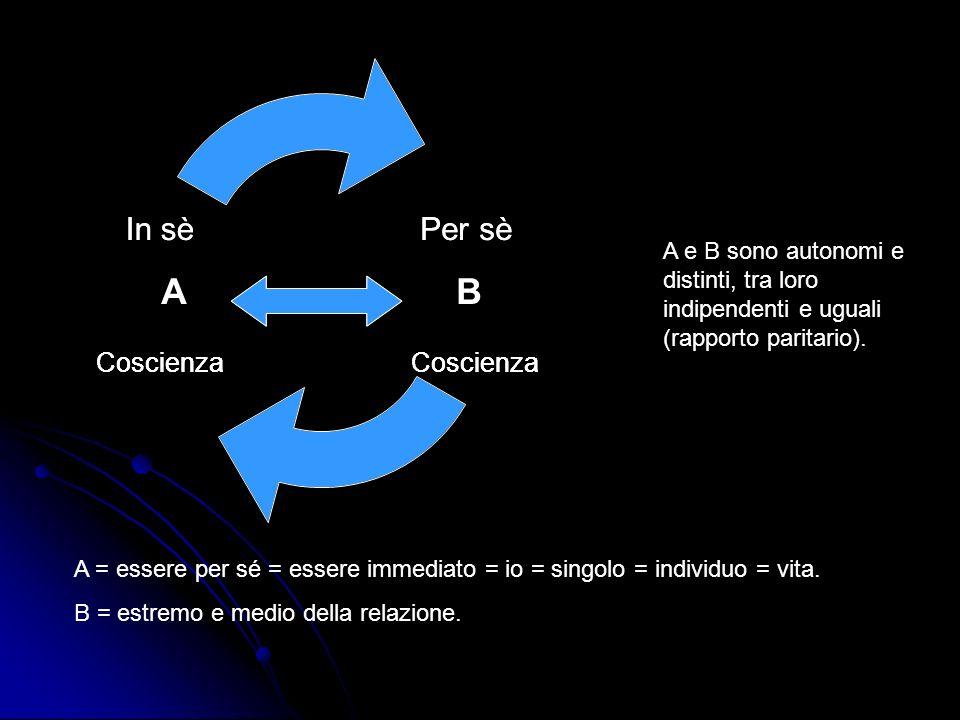 In sèPer sè Coscienza A = essere per sé = essere immediato = io = singolo = individuo = vita.