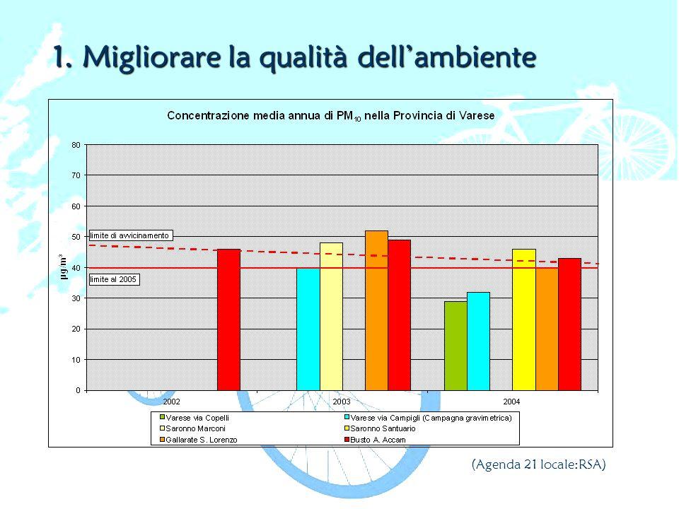 1. Migliorare la qualità dellambiente (Agenda 21 locale:RSA)