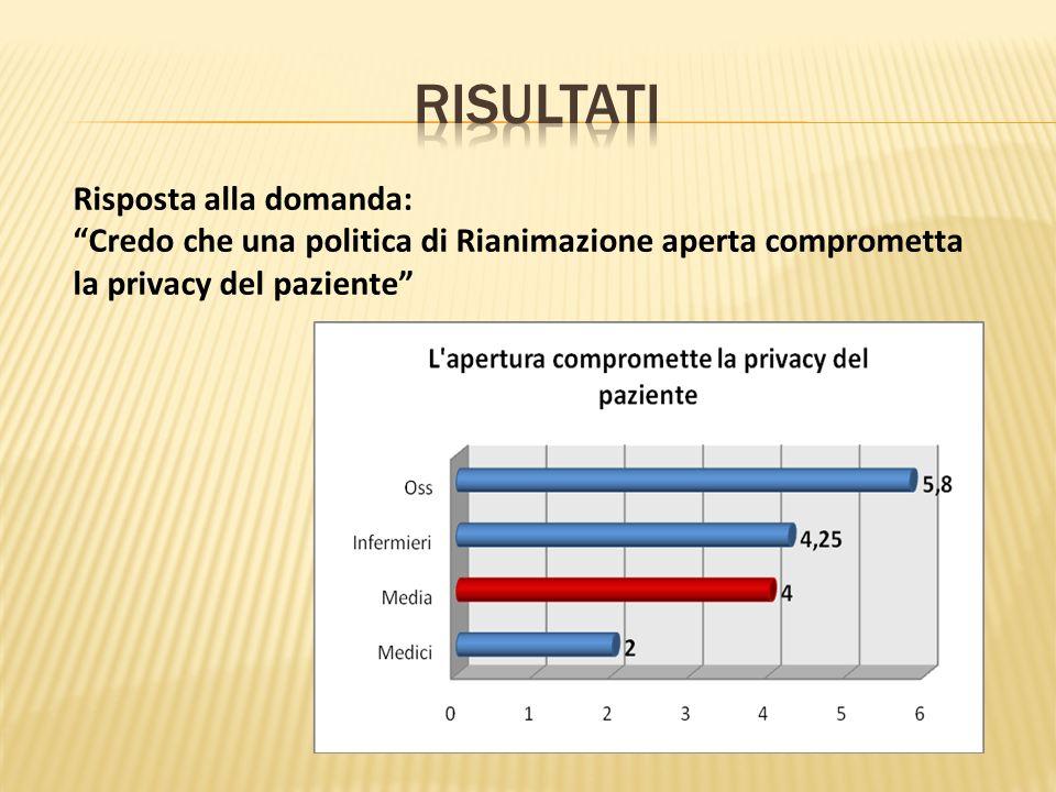 Risposta alla domanda: Credo che una politica di Rianimazione aperta comprometta la privacy del paziente